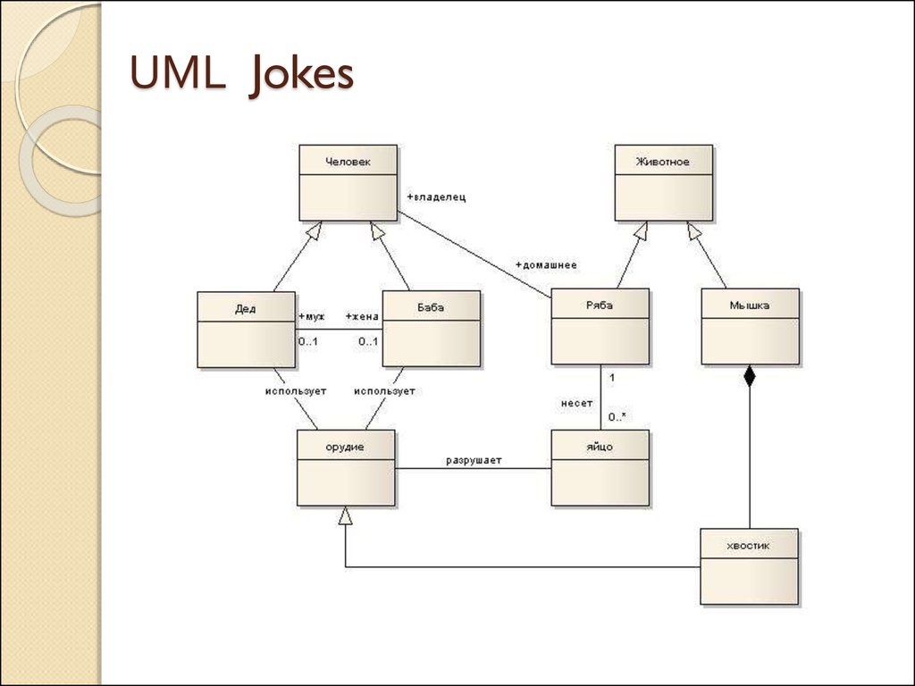 unified modeling language class diagram ford trailer harness wiring Диаграмма классов uml the
