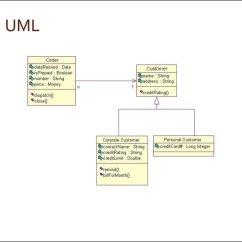 Unified Modeling Language Class Diagram Skunk Anatomy Диаграмма классов Uml The