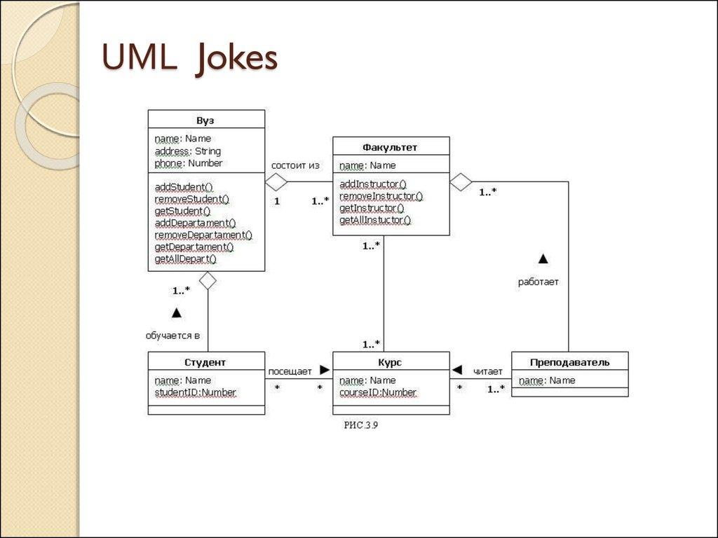 unified modeling language class diagram plant clip art Диаграмма классов uml the