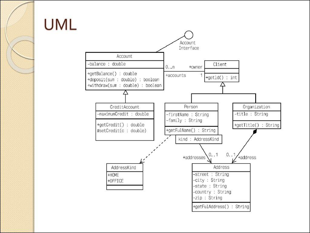 unified modeling language class diagram motorhome wiring Диаграмма классов uml the