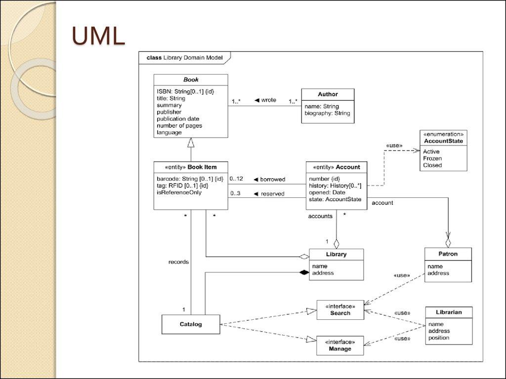 unified modeling language class diagram 2007 honda civic starter wiring Диаграмма классов uml the
