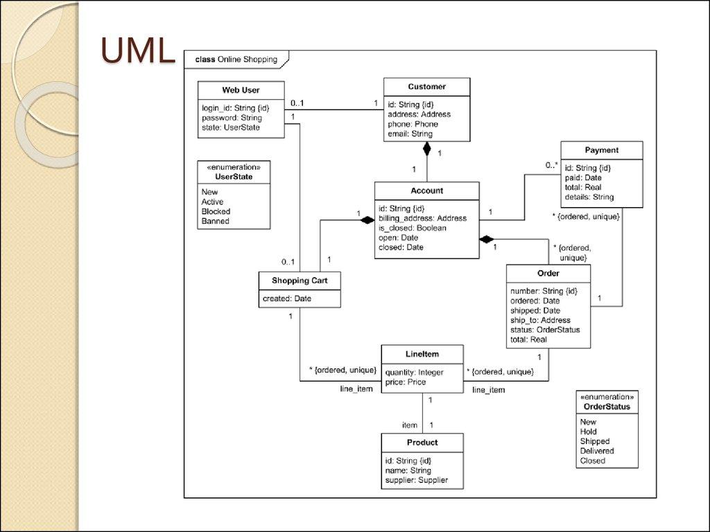 unified modeling language class diagram international truck codes Диаграмма классов uml the