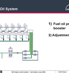 fuel oil system 1 fuel oil pressure booster 2 adjustments me engine control system fuel system july 2009 man diesel 2009 07 01 [ 1024 x 769 Pixel ]