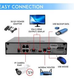ip kit 1080p cctv system 4ch nvr 4 pcs 720p ip camera cctv shopee malaysia [ 1024 x 1024 Pixel ]