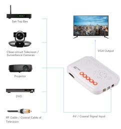 av to vga tv set top box pc monitor receiver hdtv 1080p shopee philippines [ 1001 x 1001 Pixel ]