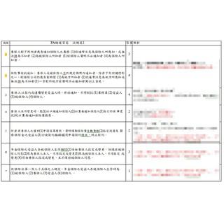 109年最新版!人身保險(壽險)業務員—電子檔題庫+電子檔筆記   蝦皮購物