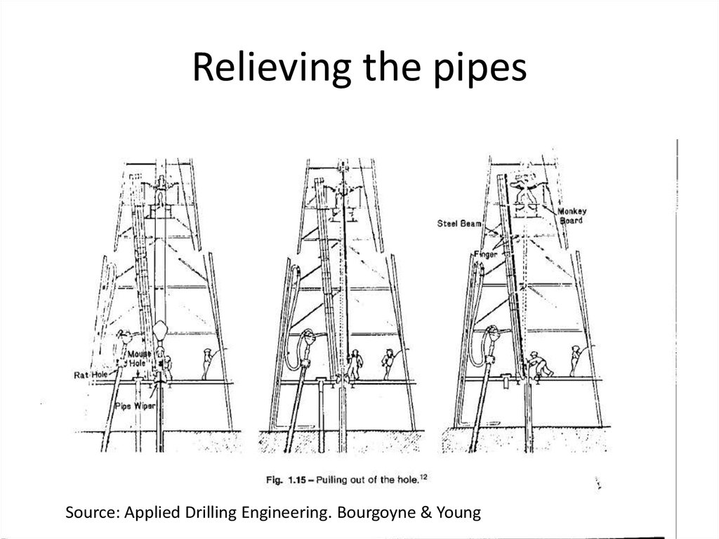 Oil and gas industry. Drilling rig and hoisting system