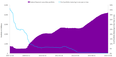 The Federal Reserve's Securities Portfolio