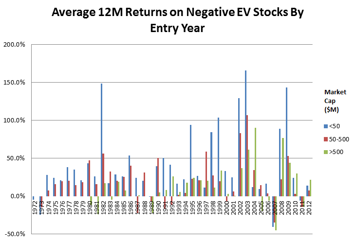 Average 12M Returns on Negative EV Stocks by Entry Year