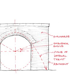 stone spans the furthest as an arch which utilizes its compressive strength there are many forms of arches the earliest development from post and lintel  [ 7943 x 1406 Pixel ]