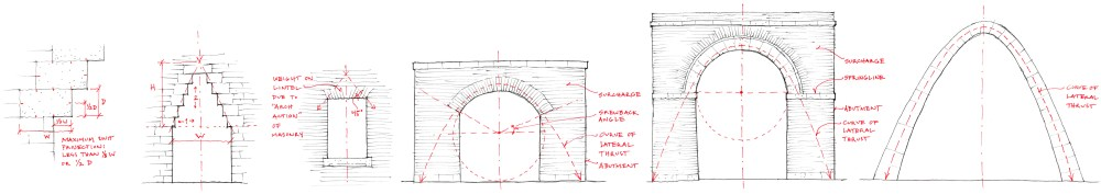 medium resolution of stone spans the furthest as an arch which utilizes its compressive strength there are many forms of arches the earliest development from post and lintel