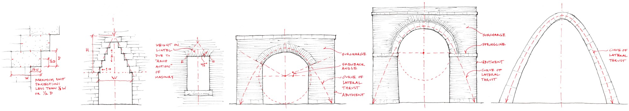 hight resolution of stone spans the furthest as an arch which utilizes its compressive strength there are many forms of arches the earliest development from post and lintel