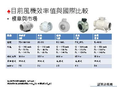 目前風機效率值與國際比較