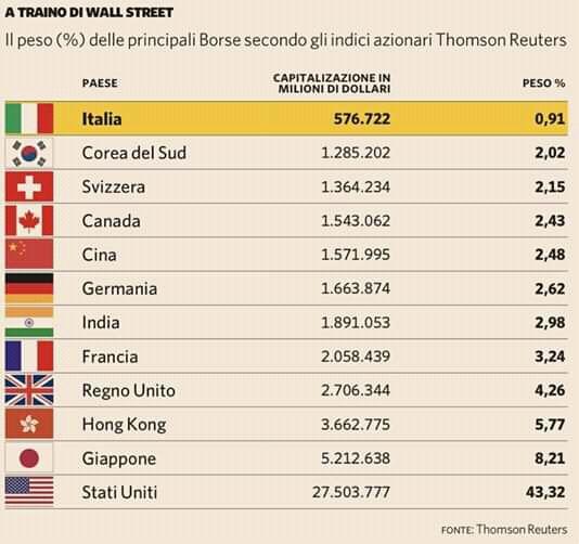 La Borsa italiana nel Mondo.