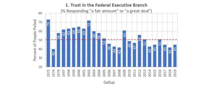 Trust-Presidency