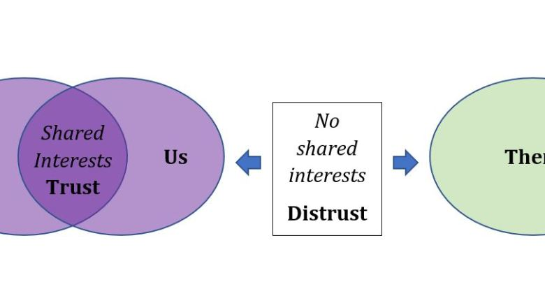 Trust and Shared Interests