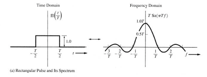 어렵지만 다시 시작 :: Fourier analysis of frequently used function