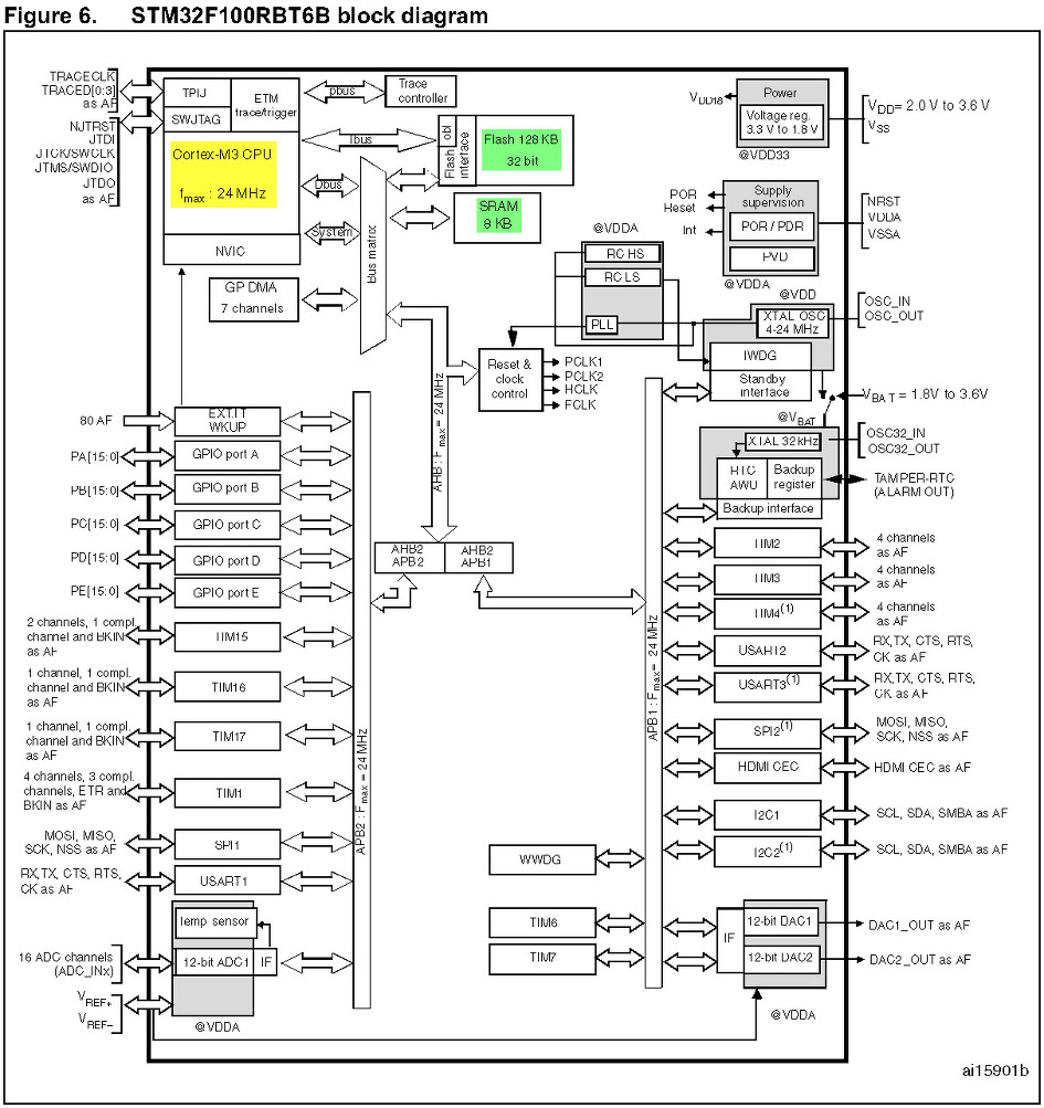 STM32VLDISCOVERY block diagram