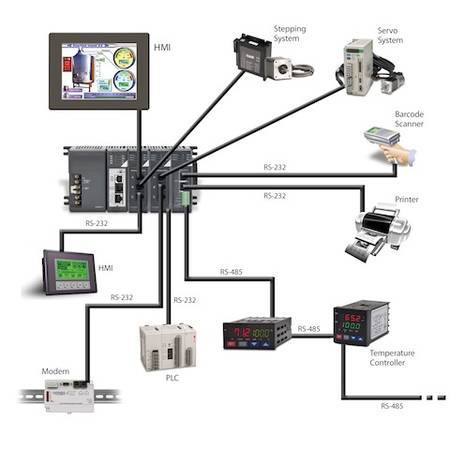 PLC → PC → PAC(Programmable Automation Controller) :: 잡다봉로그