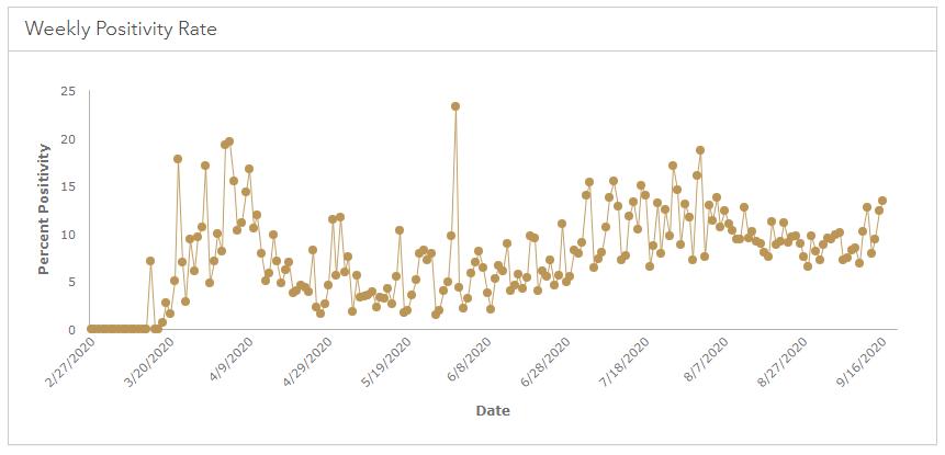 KCMO Covid-19 Stats