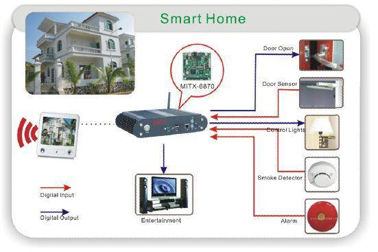Smart Home Solution Makes Our Home Smarter