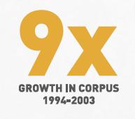 9x Growth in Corpus