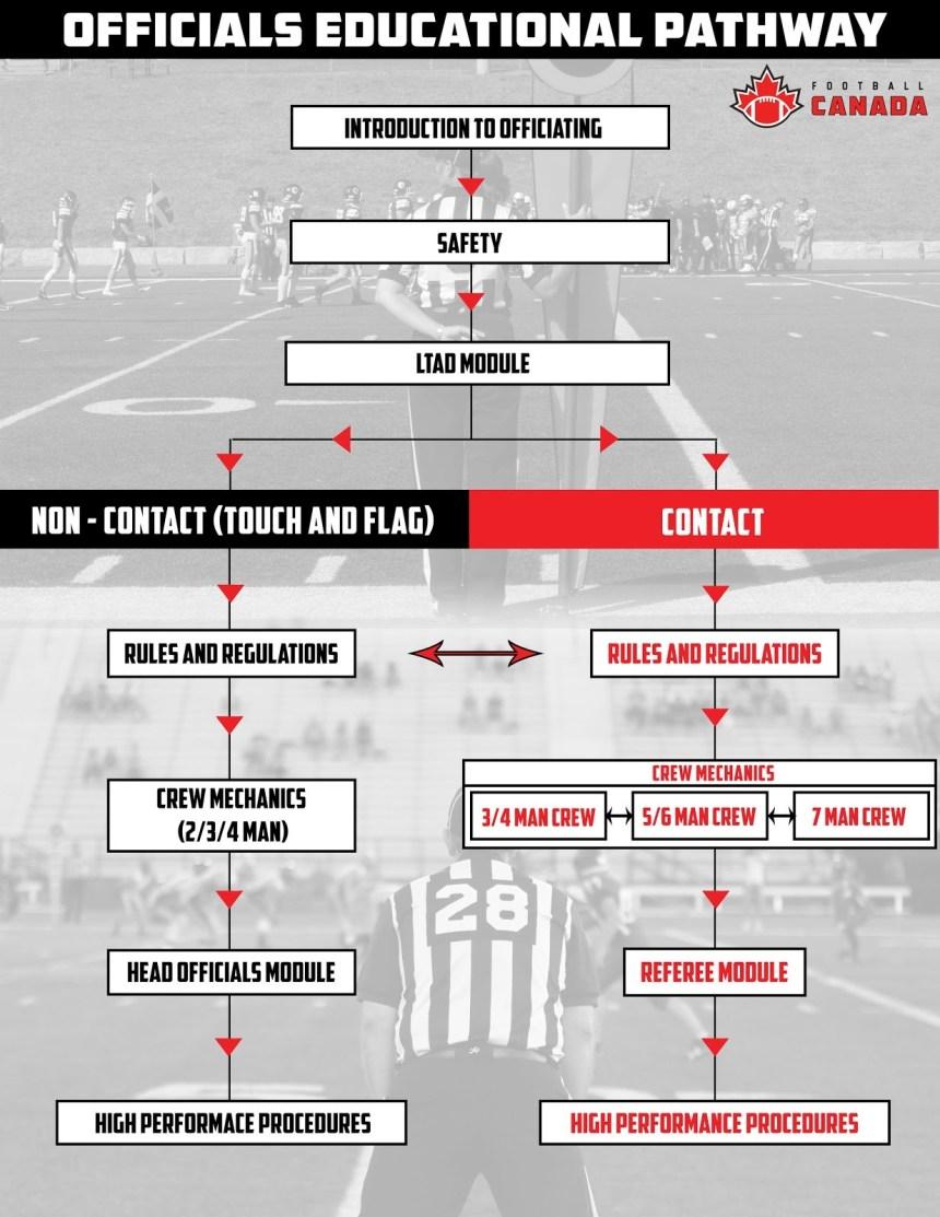 FC Edcuational Pathway