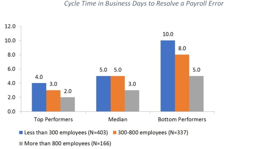 Cycle-Time-in-Business-Days-to-Resolve-a-Payroll-Error