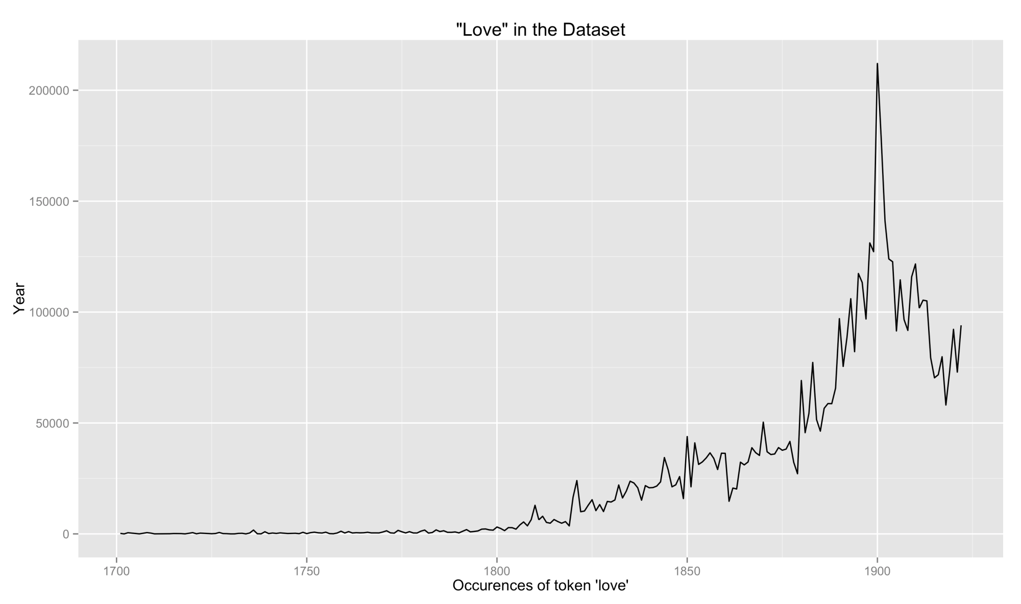 hight resolution of unnormalized occurences of the term love in dataset
