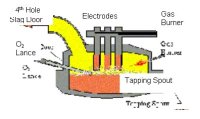 Final Report | Optimal Operation of Electric Arc Furnaces ...