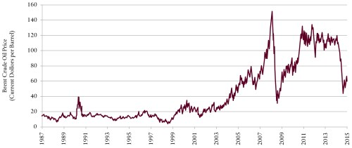 small resolution of oil prices low carbon energy and climate policy council on foreign relations