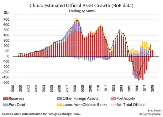 China: Estimated Official Asset Growth