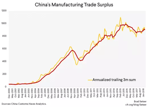 China's Manufactured Goods Trade Surplus
