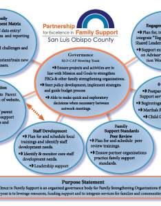 Parnership organizational chart also cfsslo rh
