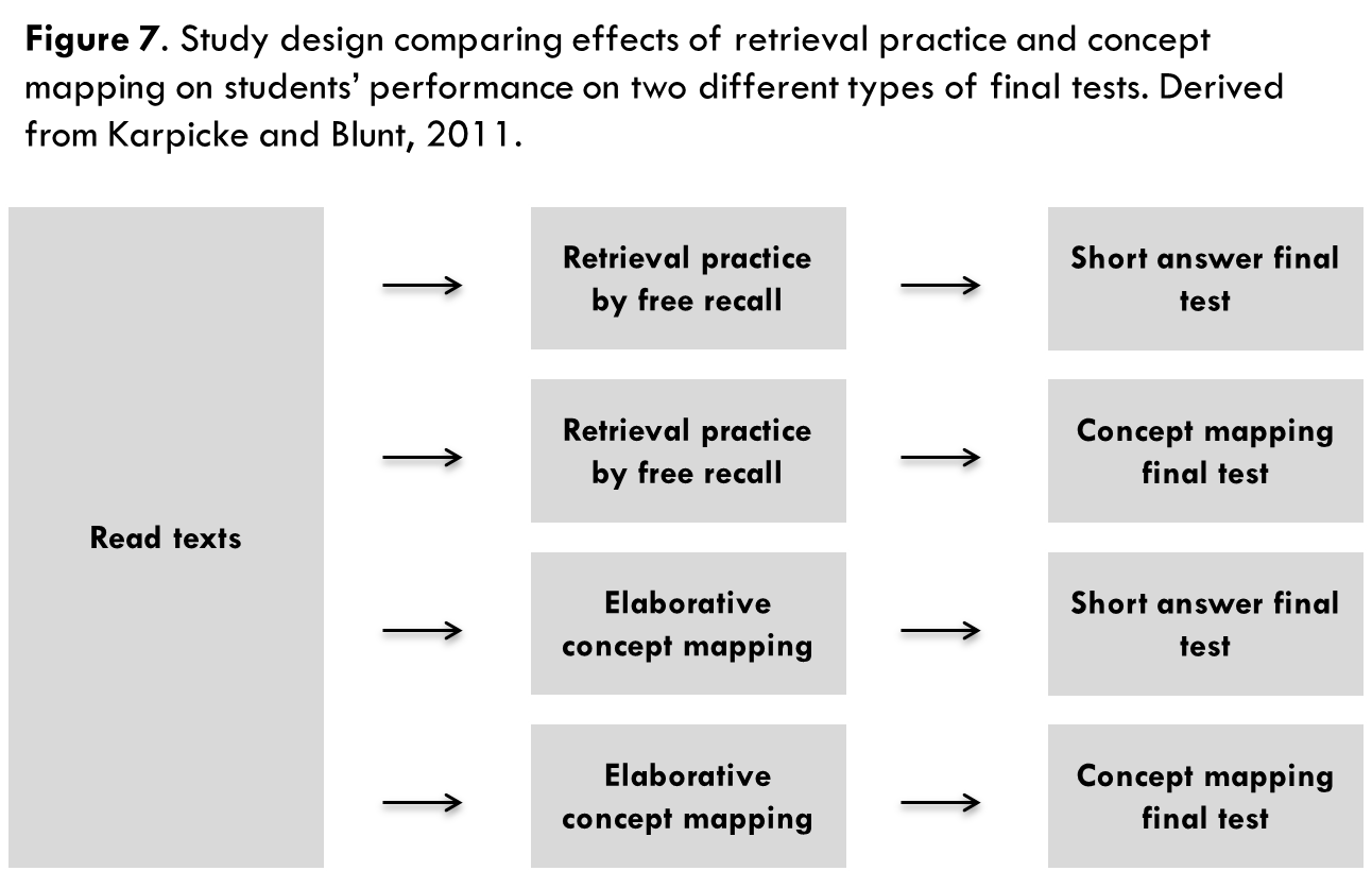 Test Enhanced Learning Using Retrieval Practice To Help