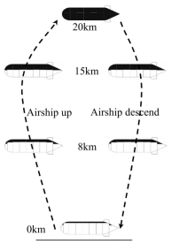 Design of a Centrifugal Blower for a Stratospheric Airship