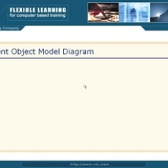 Sharepoint 2010 Site Diagram Box And Whisker Plot Client Object Model Microsoft Exam 70 573 Video Thumbnail For