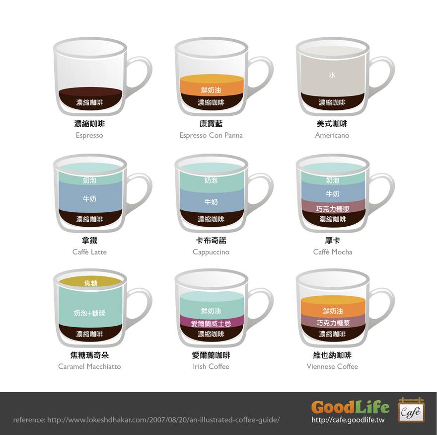 咖啡成份比例圖解 (Illustrations Composition Ratio of Coffee Drinks) | 逍遙文工作室