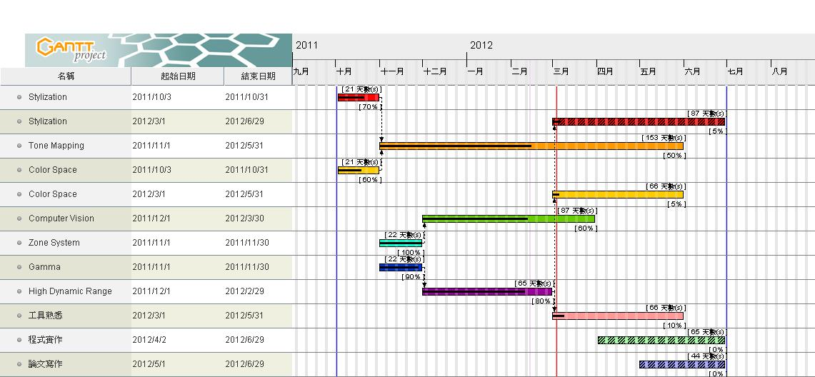 21 Best Create Gantt Chart In Excel