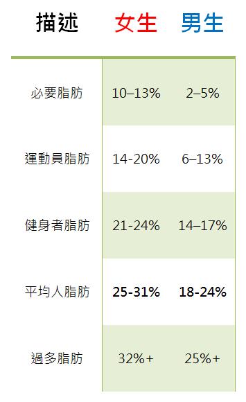 體脂肪圖解 (Illustrations Body Fat Percentage)   逍遙文工作室