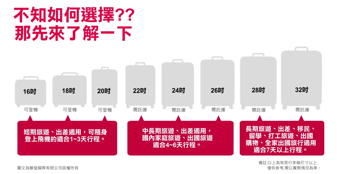 [圖解] 行李箱尺寸 | 逍遙文工作室