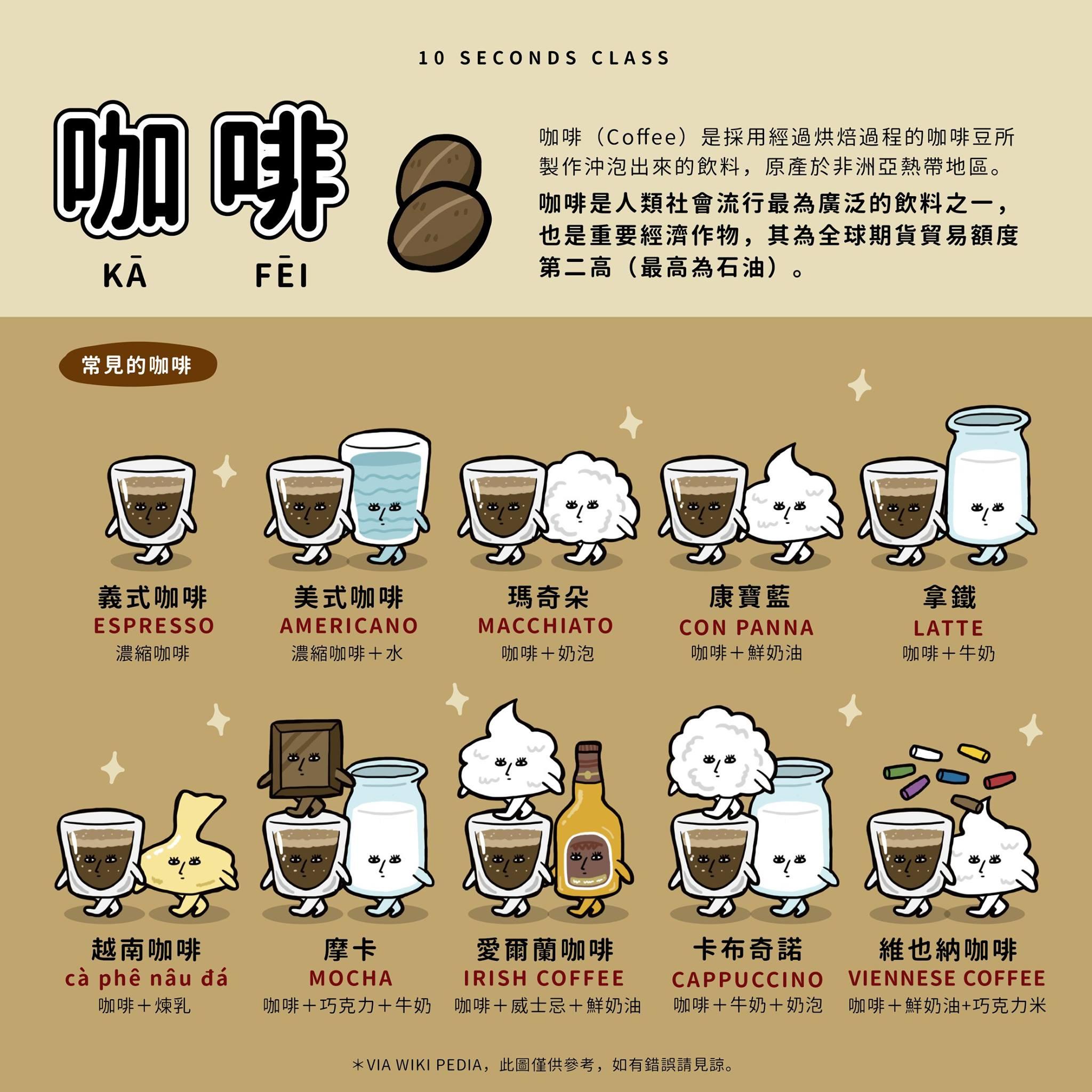 [圖解] 咖啡名稱與成分 (Coffee Name and Composition) | 逍遙文工作室