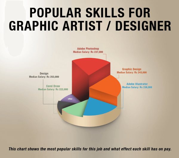 Much Salary Graphic Designer In India - Cgfrog