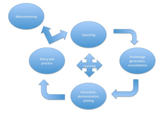 The cycle of engagement and support