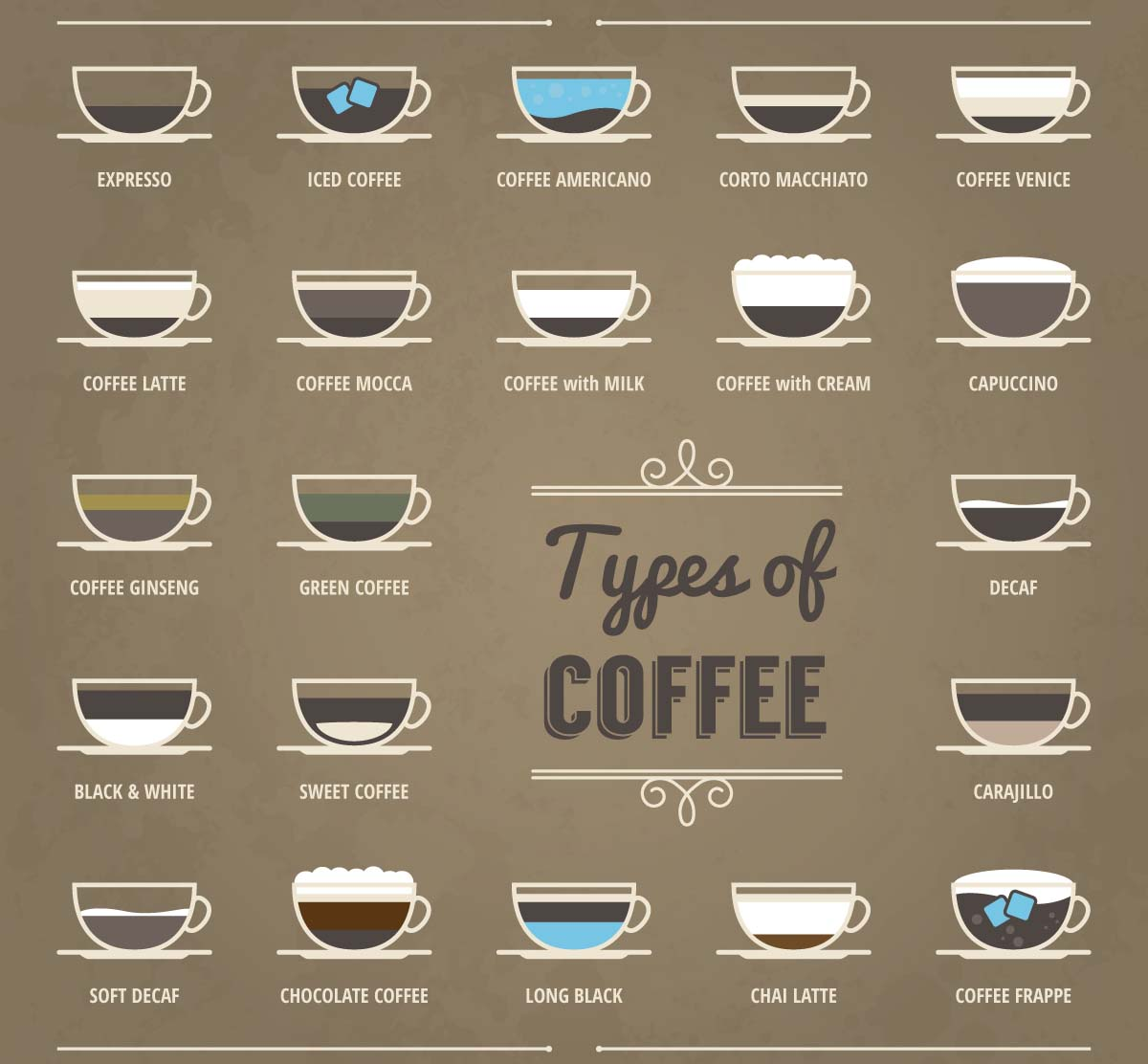 Types Of Coffee Set Vector Free Download