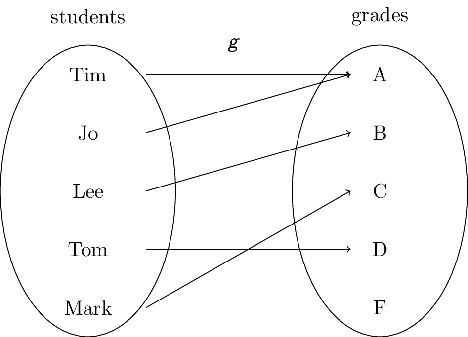 Discrete Mathematics Study Center
