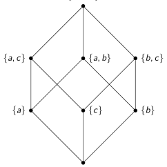Hasse Diagram In Discrete Mathematics Wds Wiring Study Center A For The Subset Relation