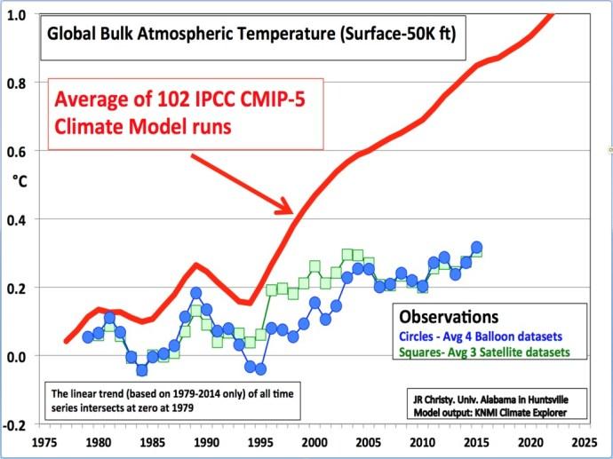 Climate models vs. observations
