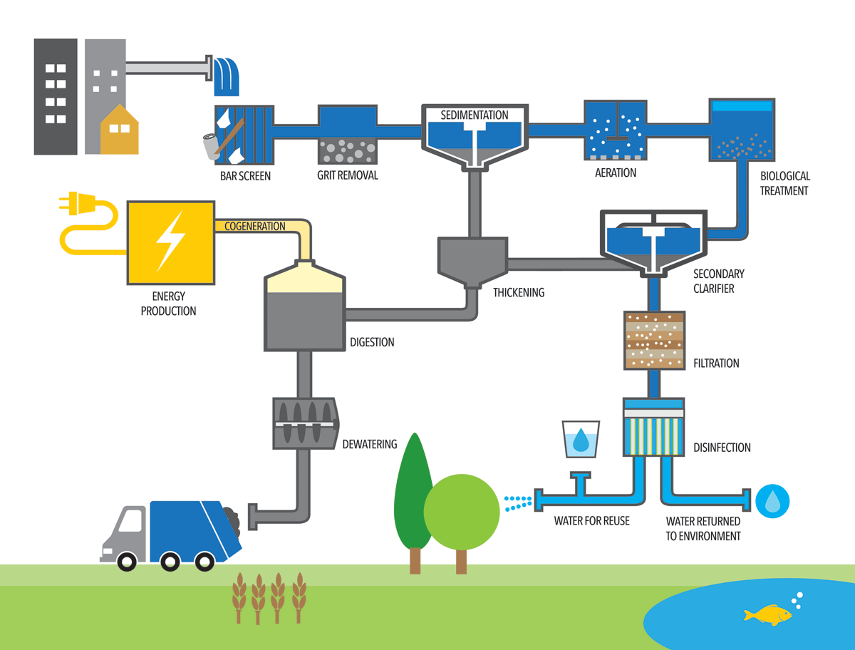 Living On Borrowed Water The Cycle Of Water And Its Reuse