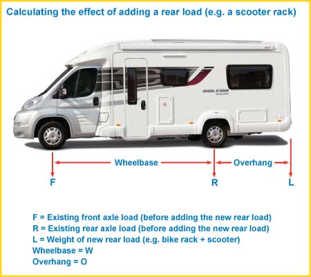 motorhome loading diagram